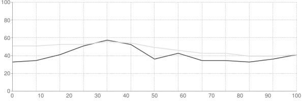 Rental vacancy rate in Idaho